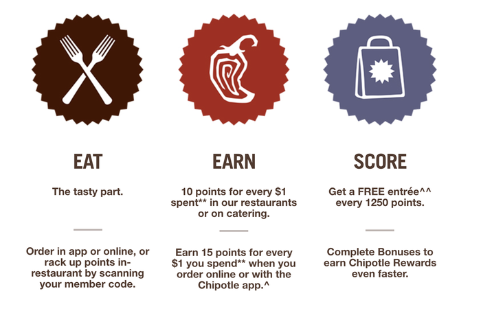 chipotle rewards program, the more you spend the more you earn