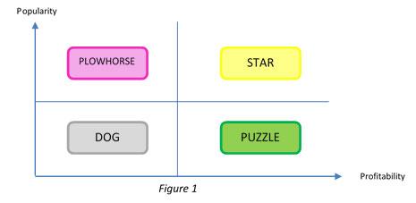 menu engineering axis