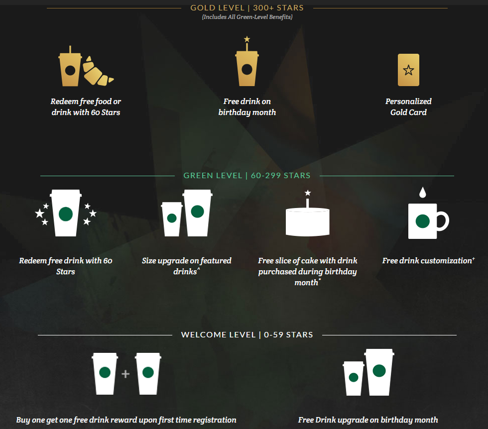 Starbucks loyalty program puts customers into different tiers depending on their spending